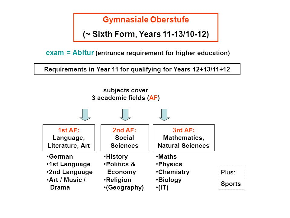 Requirements in Year 11 for qualifying for Years 12+13/11+12 Gymnasiale Oberstufe (~ Sixth Form, Years 11-13/10-12) exam = Abitur (entrance requiremen