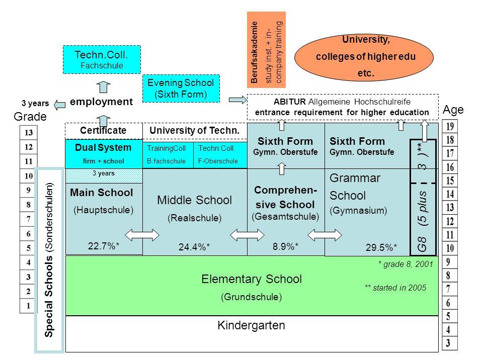 Grade Age Main School (Hauptschule) 22.7%* Elementary School (Grundschule) Kindergarten Middle School (Realschule) 24.4%* Grammar School (Gymnasium) 29.5%* Comprehen- sive School (Gesamtschule) 8.9%* Special Schools (Sonderschulen) Techn.Coll.