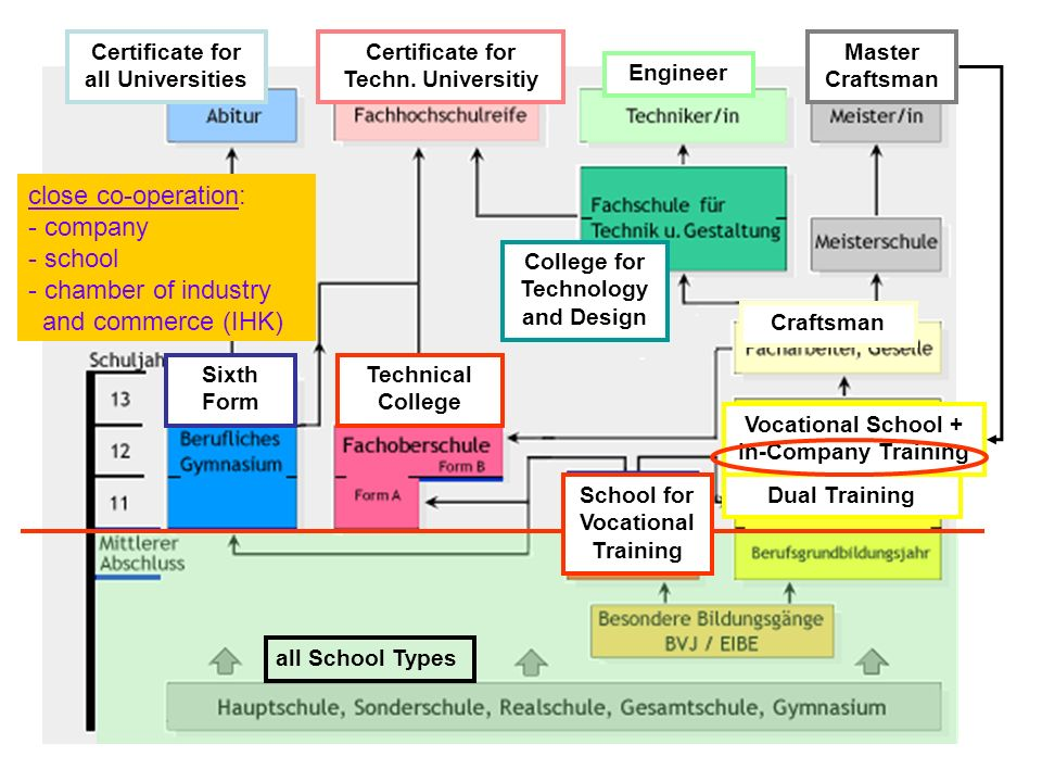 Technical College Sixth Form College for Technology and Design Vocational School + In-Company Training Dual Training Craftsman Master Craftsman Engine
