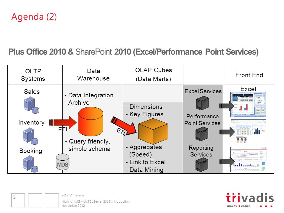 2012 © Trivadis New and improved areas of SQL Server 2012 November 2012 Highlights BI with SQL Server 2012: Introduction 6 Database SQL Server* SQL Azure* Replication SQL Azure Data Sync* Full Text & Semantic Search* Data (Integration) Integration Services* Master Data Services* Data Quality Services* StreamInsight* Project Austin* Analytical Services Analysis Services* Data MiningPowerPivot* Reporting Reporting Services* SQL Azure Reporting* Report BuilderPower View* * New / improved in SQL Server 2012
