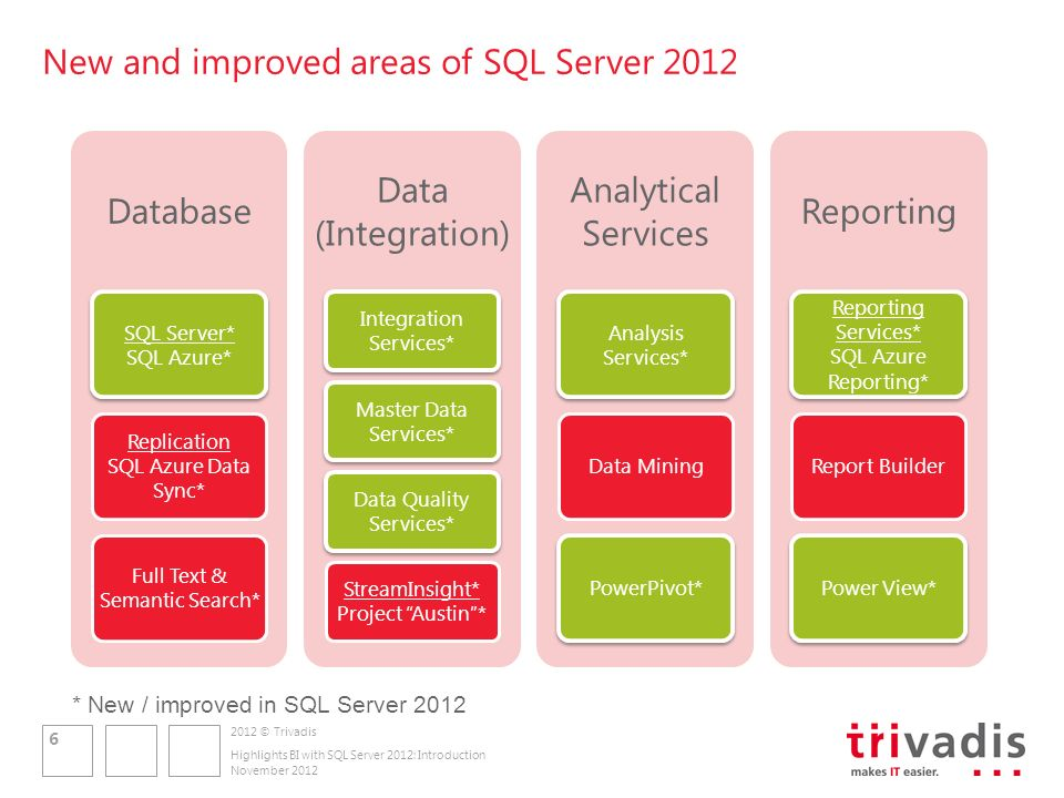 2012 © Trivadis Agenda (Infrastructure and Development) 1.Einführung Columnstore Indexes und Verbesserungen im Bereich Partitionierung 2.Neuerungen von SQL Server 2012 Integration Services 3.Einführung in SQL Server 2012 Master Data Services und Data Quality Services 4.Überblick SQL Server 2012 BI Semantic Model, PowerPivot und neue Analysis Services Features 5.Neuerungen in SQL Server 2012 Reporting Services und Einführung SQL Server 2012 Power View 6.Vorstellung Parallel Data Warehouse 7.Effiziente Data Warehouse Entwicklung mit SQL Server Data Tools for Visual Studio 2010 8.Zusammenfassung November 2012 Highlights BI with SQL Server 2012: Introduction 7