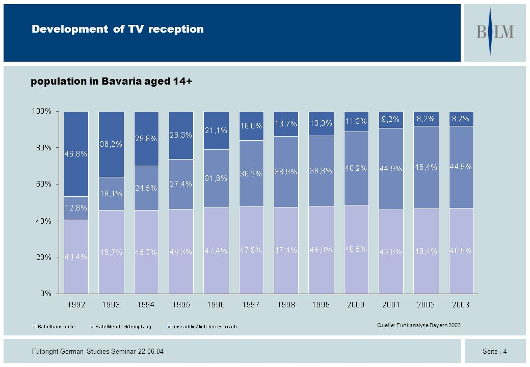 Fulbright German Studies Seminar 22.06.04 Seite | 4 Development of TV reception Quelle: Funkanalyse Bayern 2003 population in Bavaria aged 14+