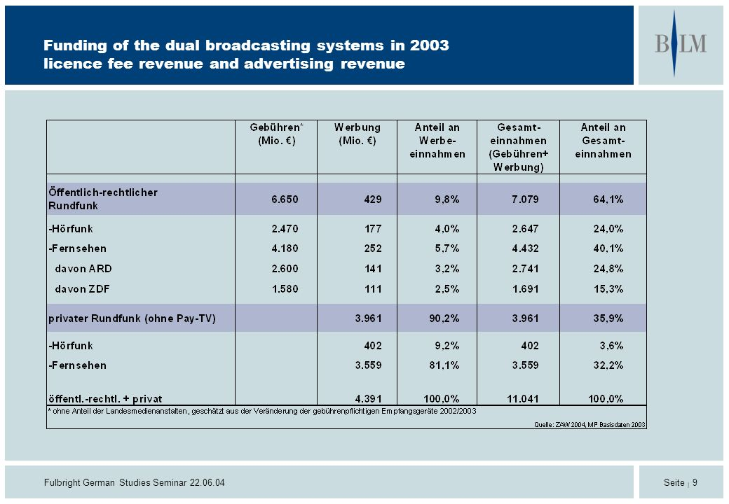 Fulbright German Studies Seminar 22.06.04 Seite | 9 Funding of the dual broadcasting systems in 2003 licence fee revenue and advertising revenue