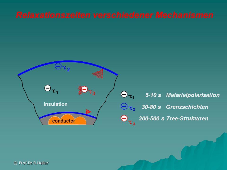 © Prof.Dr.R.Haller 5-10 s Materialpolarisation 2 3 1 1 2 3 30-80 s Grenzschichten 200-500 s Tree-Strukturen Relaxationszeiten verschiedener Mechanisme