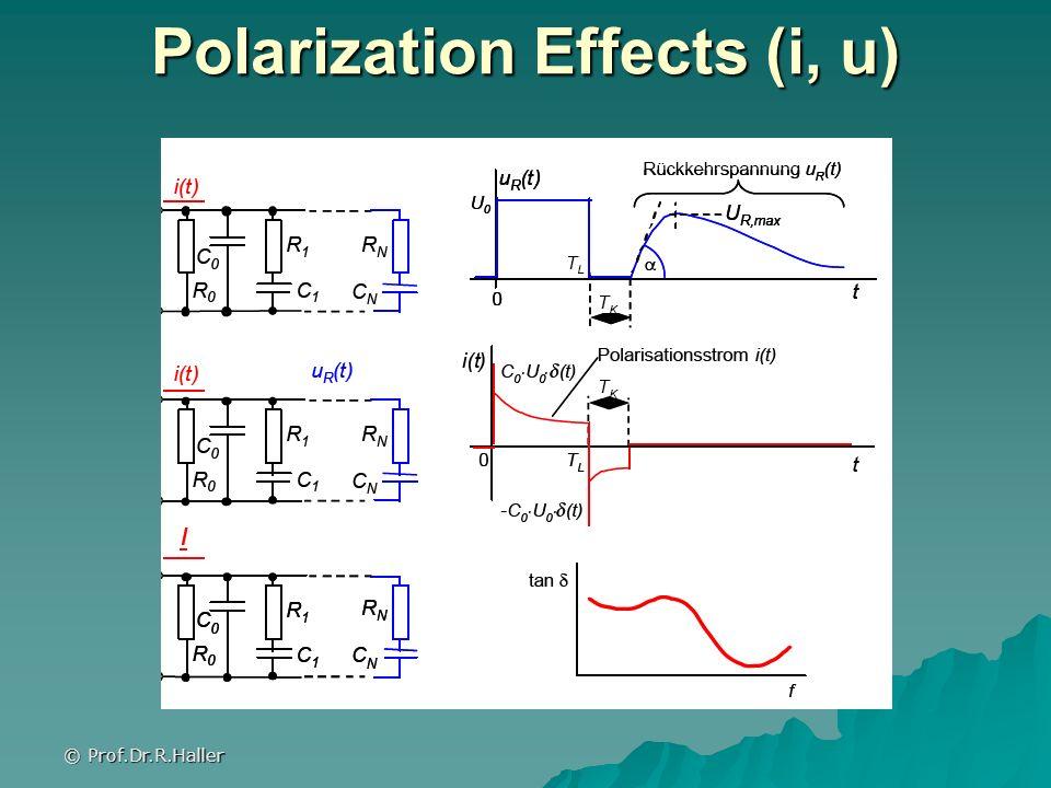© Prof.Dr.R.Haller Polarization Effects (i, u)