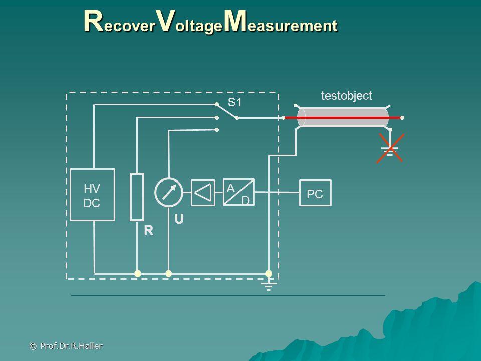© Prof.Dr.R.Haller R ecover V oltage M easurement S1 A D PC HV DC R U testobject