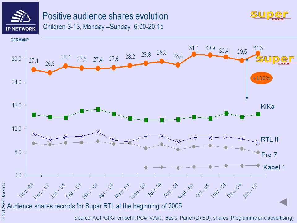 IP NETWORK, March 05 GERMANY Positive audience shares evolution Pro 7 KiKa Source: AGF/GfK-Fernsehf.