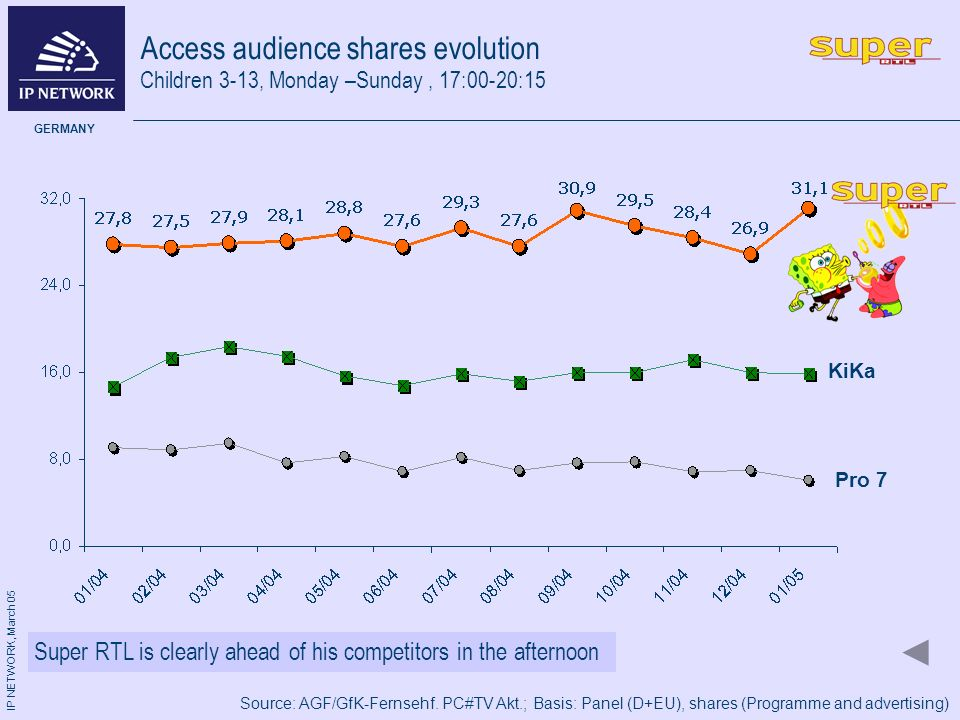 IP NETWORK, March 05 GERMANY Access audience shares evolution Pro 7 KiKa Children 3-13, Monday –Sunday, 17:00-20:15 Super RTL is clearly ahead of his competitors in the afternoon Source: AGF/GfK-Fernsehf.