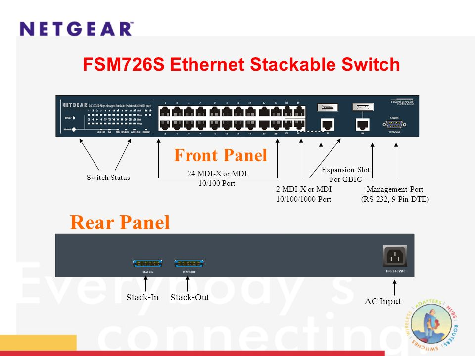 Stack to same group 24+2G 48+4G 72+6G 96+8G 120+10G 144+12G Stackability FSM726S Ethernet Stackable Switch