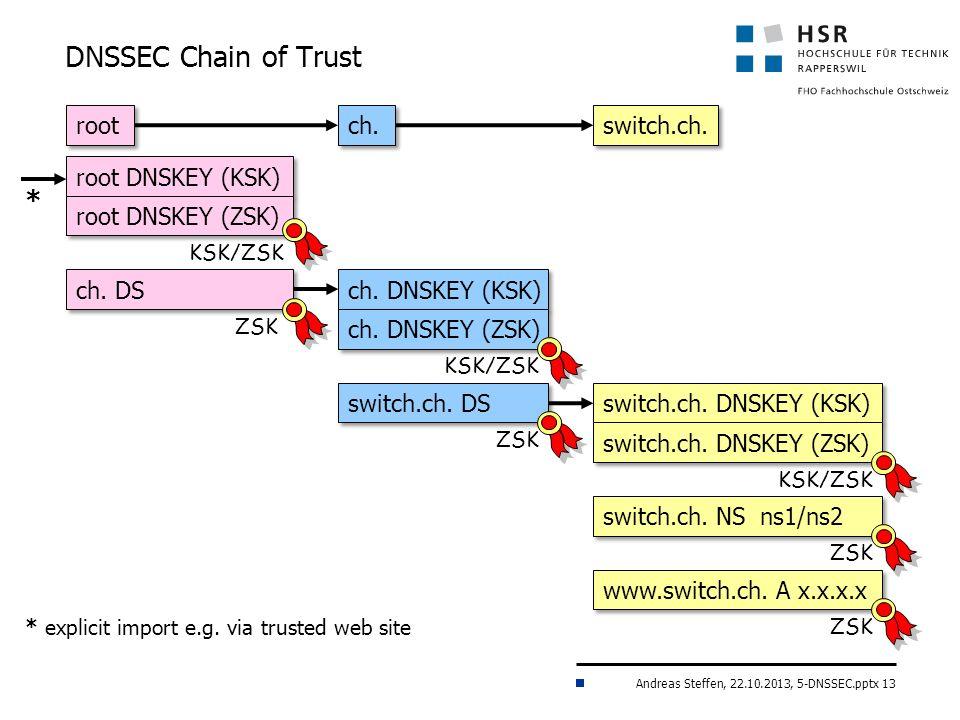 Andreas Steffen, 22.10.2013, 5-DNSSEC.pptx 13 root DNSKEY (KSK) * * explicit import e.g.