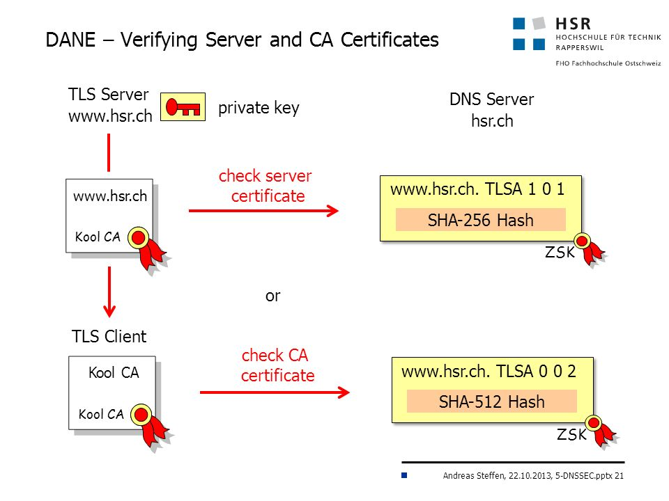 Andreas Steffen, 22.10.2013, 5-DNSSEC.pptx 21 DANE – Verifying Server and CA Certificates Kool CA TLS Server www.hsr.ch TLS Client www.hsr.ch Kool CA DNS Server hsr.ch www.hsr.ch.