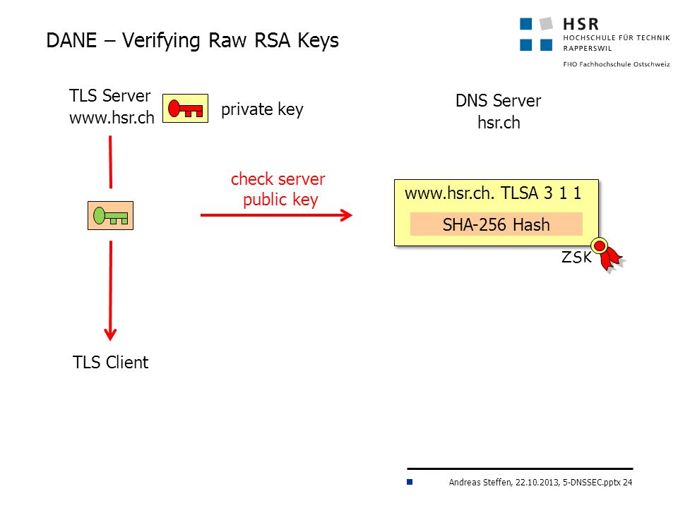 Andreas Steffen, 22.10.2013, 5-DNSSEC.pptx 24 DANE – Verifying Raw RSA Keys TLS Server www.hsr.ch TLS Client DNS Server hsr.ch www.hsr.ch.