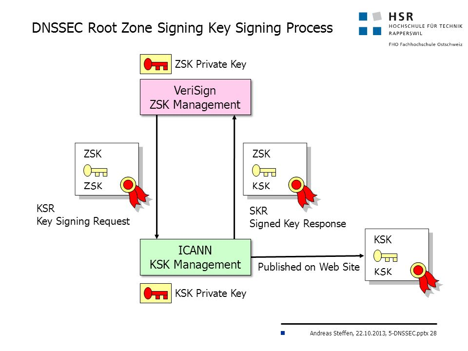 Andreas Steffen, 22.10.2013, 5-DNSSEC.pptx 28 DNSSEC Root Zone Signing Key Signing Process VeriSign ZSK Management ZSK Private Key ZSK ICANN KSK Management KSR Key Signing Request KSK Private Key KSK Published on Web Site ZSK KSK SKR Signed Key Response