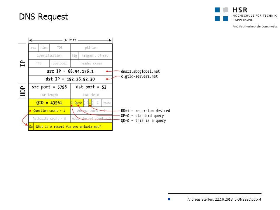 Andreas Steffen, 22.10.2013, 5-DNSSEC.pptx 4 DNS Request