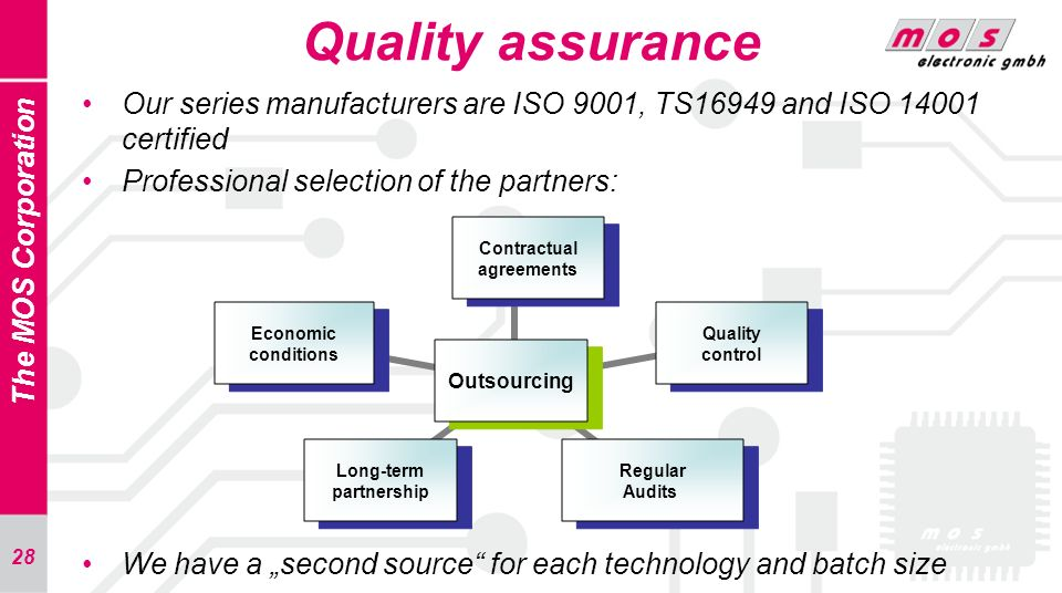 28 The MOS Corporation Quality assurance Our series manufacturers are ISO 9001, TS16949 and ISO 14001 certified Professional selection of the partners