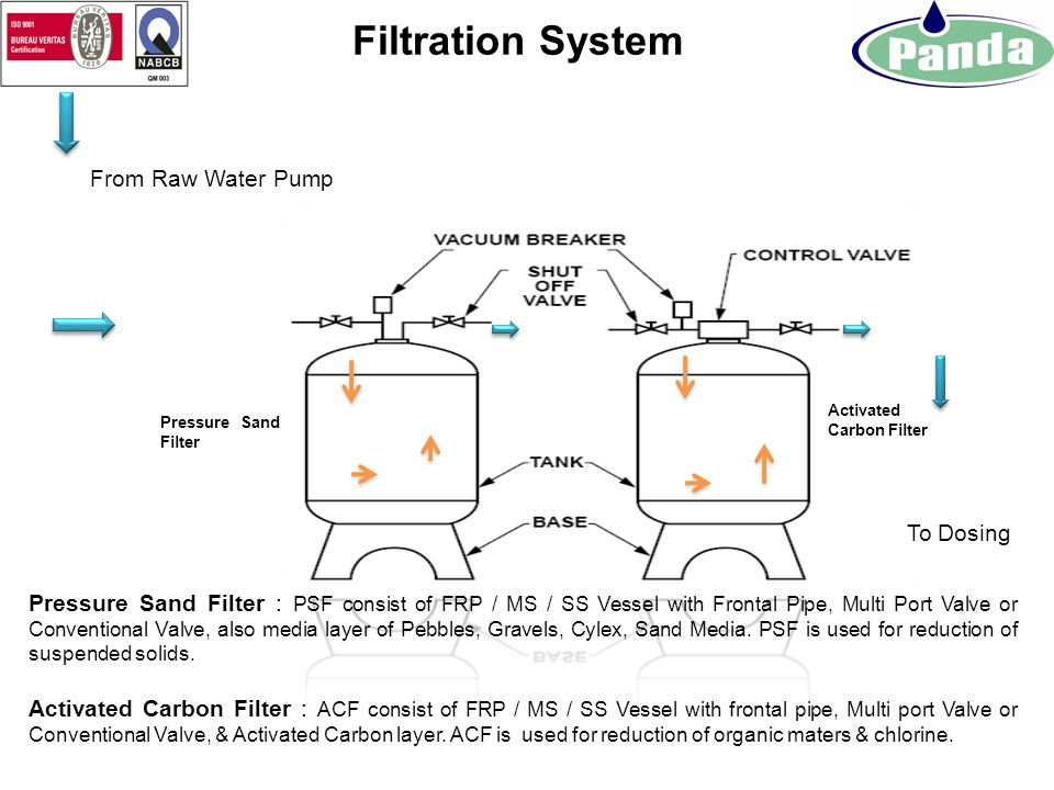 Raw Water Feed Pump: Raw Water pump is used to feed the water to Filtration System at required Pressure from water source. Raw Water Tank To Filtratio