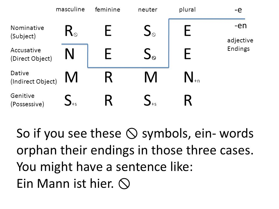 R ES E NES E MRMN +n S +s R R -e -en masculine feminineneuterplural adjective Endings Nominative (Subject) Accusative (Direct Object) Dative (Indirect Object) Genitive (Possessive) So if you see these symbols, ein- words orphan their endings in those three cases.