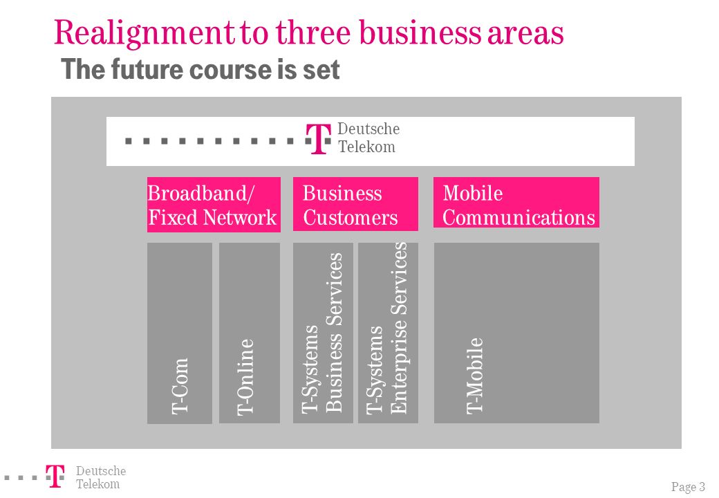 Page 3 ===! § Deutsche Telekom Realignment to three business areas The future course is set T - Com T - Online T - Systems Business Services T - Systems Enterprise Services T - Mobile Broadband/ Fixed Network Business Customers Deutsche Telekom ==========! § Mobile Communications