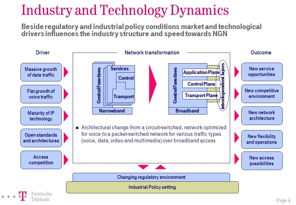 Page 4 ===! § Deutsche Telekom Massive growth of data traffic New service opportunities Flat growth of voice traffic New competitive environment Maturity of IP technology New network architecture DriverOutcome Industry and Technology Dynamics Beside regulatory and industrial policy conditions market and technological drivers influences the industry structure and speed towards NGN Architectural change from a circuit-switched, network optimized for voice to a packet-switched network for various traffic types (voice, data, video and multimedia) over broadband access Central Functions Transport Control Services Transport Control Services Transport Control Services Central Functions Application Plane Control Plane Transport Plane Open standards and architectures Access competition New flexibility and operations BroadbandNarrowband Network transformation Changing regulatory environment Industrial Policy setting New access possibilities interdependent layers
