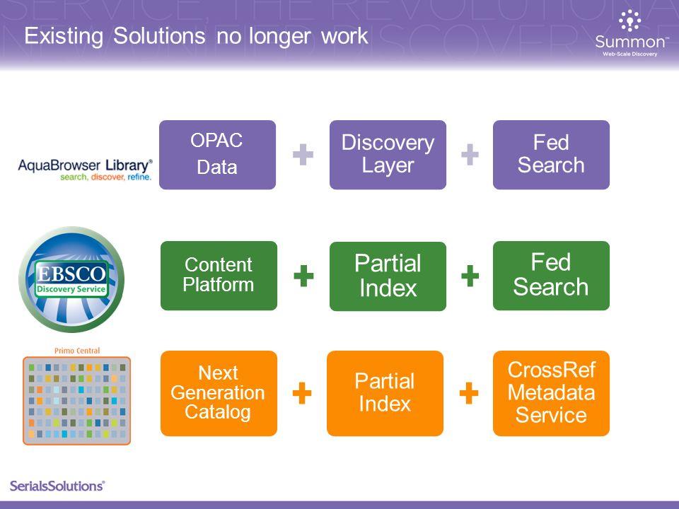 Existing Solutions no longer work Content Platform Partial Index Fed Search Next Generation Catalog Partial Index CrossRef Metadata Service OPAC Data