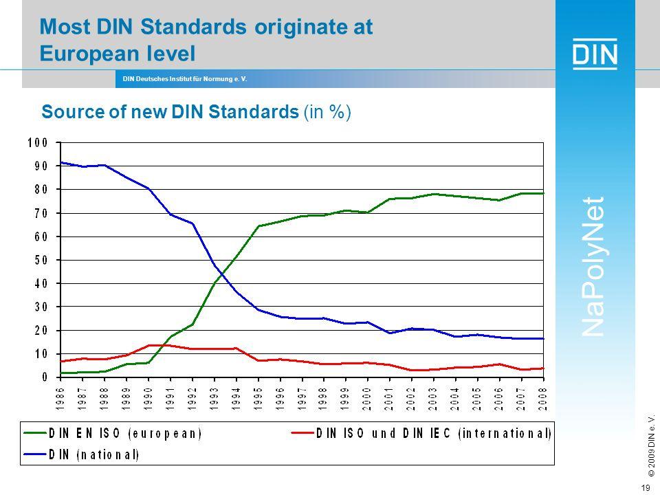 DIN Deutsches Institut für Normung e. V. NaPolyNet © 2009 DIN e. V. 19 Most DIN Standards originate at European level Source of new DIN Standards (in