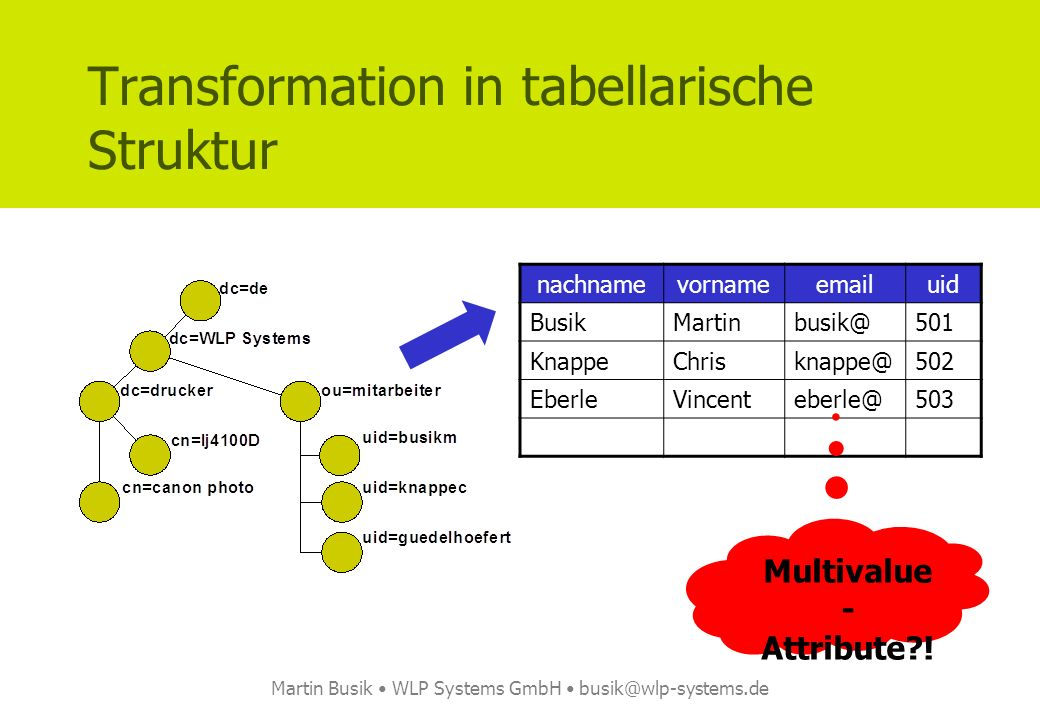 Martin Busik WLP Systems GmbH busik@wlp-systems.de Transformation in tabellarische Struktur nachnamevornameemailuid BusikMartinbusik@501 KnappeChrisknappe@502 EberleVincenteberle@503 Multivalue - Attribute !