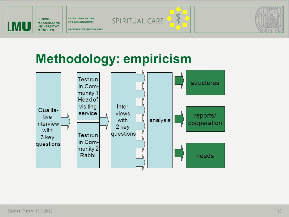 INTERDISZIPLINÄRES ZENTRUM FÜR PALLIATIVMEDIZIN PROFESSUR FÜR SPIRITUAL CARE 10 Methodology: empiricism Michael Petery 13.6.2012 Qualita- tive intervi