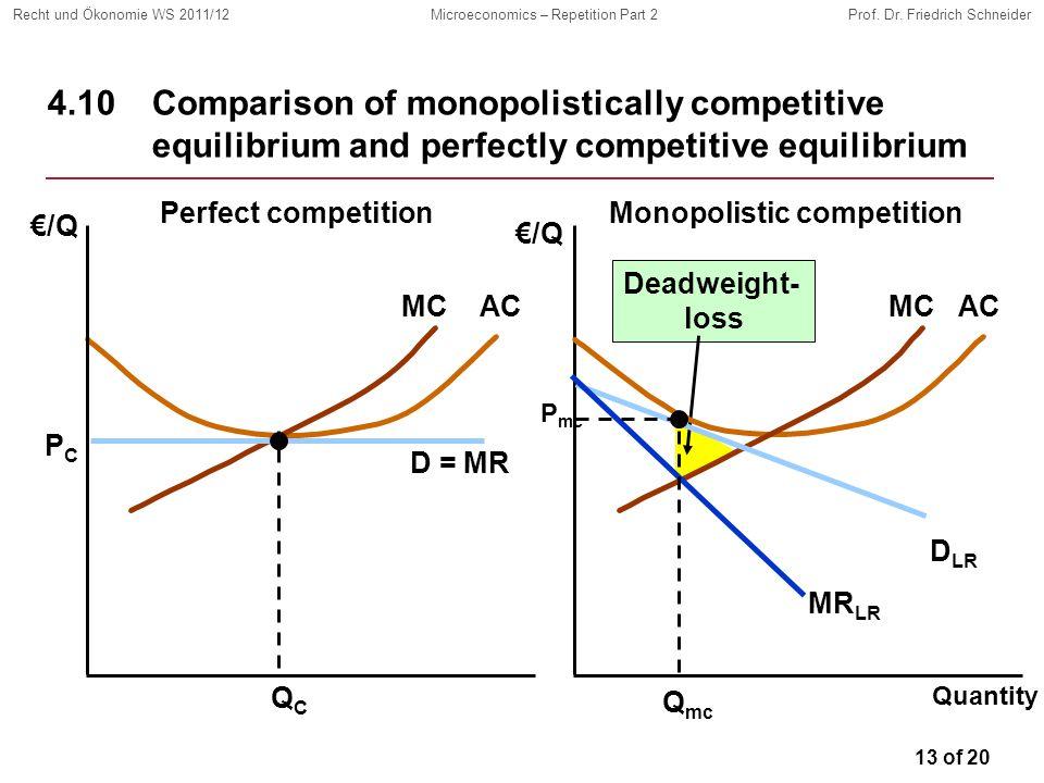 13 of 20 Recht und Ökonomie WS 2011/12Microeconomics – Repetition Part 2Prof. Dr. Friedrich Schneider Deadweight- loss MCAC 4.10 Comparison of monopol