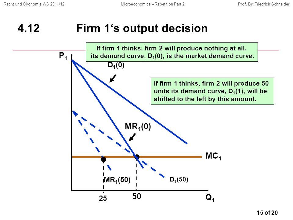 15 of 20 Recht und Ökonomie WS 2011/12Microeconomics – Repetition Part 2Prof. Dr. Friedrich Schneider MC 1 50 4.12Firm 1s output decision Q1Q1 P1P1 D