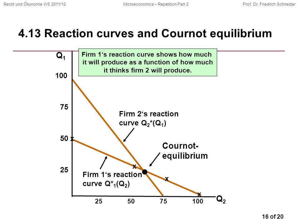 16 of 20 Recht und Ökonomie WS 2011/12Microeconomics – Repetition Part 2Prof. Dr. Friedrich Schneider Firm 2s reaction curve Q 2 *(Q 1 ) 4.13 Reaction