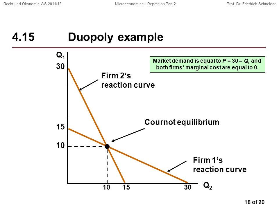 18 of 20 Recht und Ökonomie WS 2011/12Microeconomics – Repetition Part 2Prof. Dr. Friedrich Schneider 4.15Duopoly example Q1Q1 Q2Q2 Firm 2s reaction c