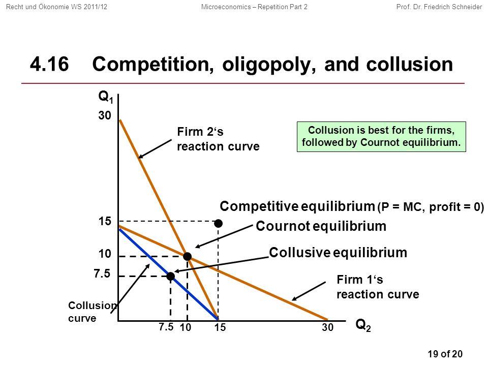 19 of 20 Recht und Ökonomie WS 2011/12Microeconomics – Repetition Part 2Prof. Dr. Friedrich Schneider Firm 1s reaction curve Firm 2s reaction curve 4.