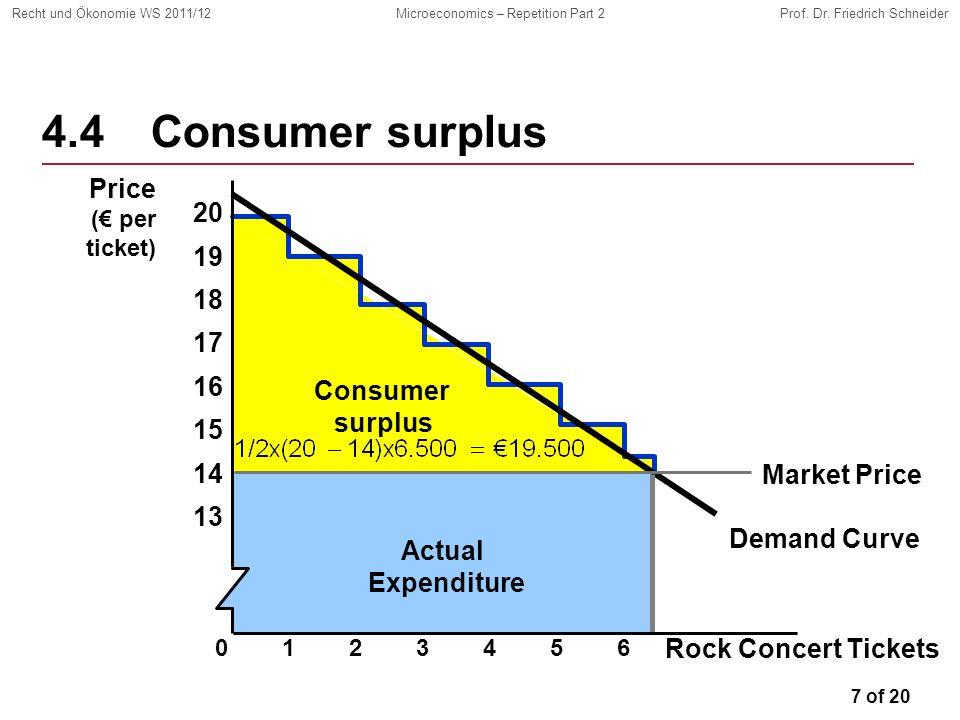 7 of 20 Recht und Ökonomie WS 2011/12Microeconomics – Repetition Part 2Prof. Dr. Friedrich Schneider Demand Curve Consumer surplus Actual Expenditure