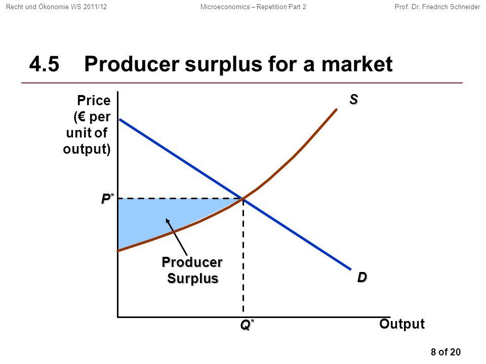 8 of 20 Recht und Ökonomie WS 2011/12Microeconomics – Repetition Part 2Prof. Dr. Friedrich SchneiderD P*P*P*P* Q*Q*Q*Q* ProducerSurplus 4.5 Producer s