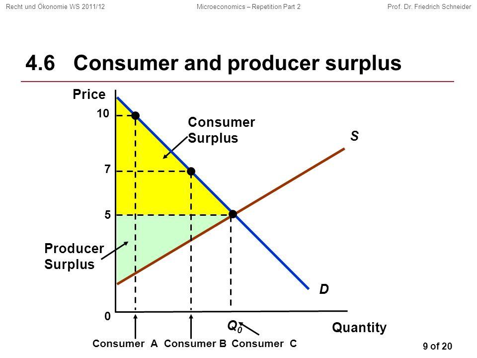 9 of 20 Recht und Ökonomie WS 2011/12Microeconomics – Repetition Part 2Prof. Dr. Friedrich Schneider Producer Surplus Consumer Surplus 4.6Consumer and