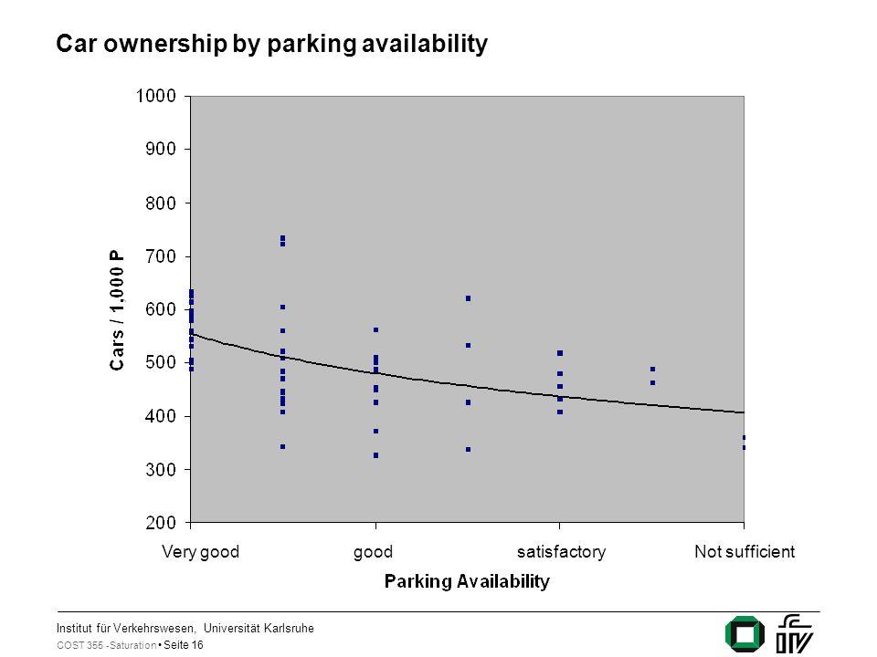 Institut für Verkehrswesen, Universität Karlsruhe COST 355 -Saturation Seite 16 Car ownership by parking availability Very goodgoodsatisfactoryNot suf