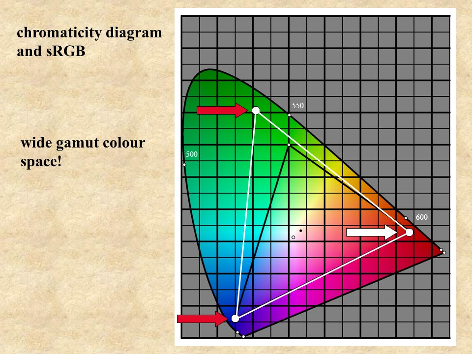 550 600 500 chromaticity diagram and sRGB wide gamut colour space!