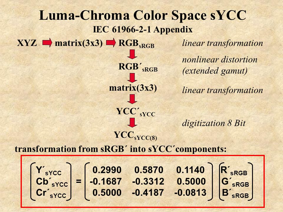 Luma-Chroma Color Space sYCC IEC 61966-2-1 Appendix nonlinear distortion (extended gamut) transformation from sRGB´ into sYCC´components: Y´ sYCC 0.29