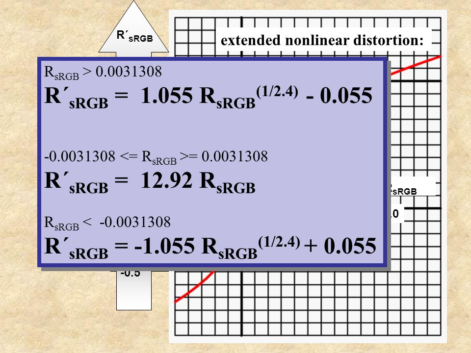 0.0 1.0 -> R sRGB extended nonlinear distortion: 1.0 R´ sRGB 0.0 -0.5 1.0 0.5 R sRGB > 0.0031308 R´ sRGB = 1.055 R sRGB (1/2.4) - 0.055 -0.0031308 = 0