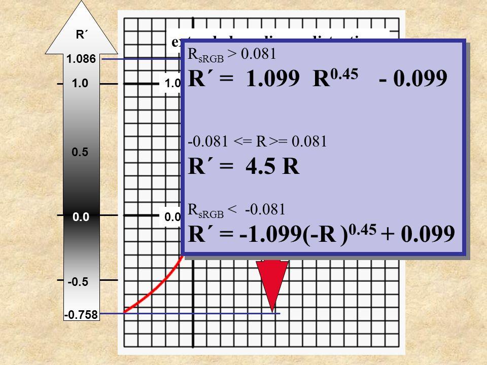 0.0 1.0 -> R extended nonlinear distortion: 1.0 R´ 0.0 -0.5 1.0 0.5 1.086 -0.758 R sRGB > 0.081 R´ = 1.099 R 0.45 - 0.099 -0.081 = 0.081 R´ = 4.5 R R