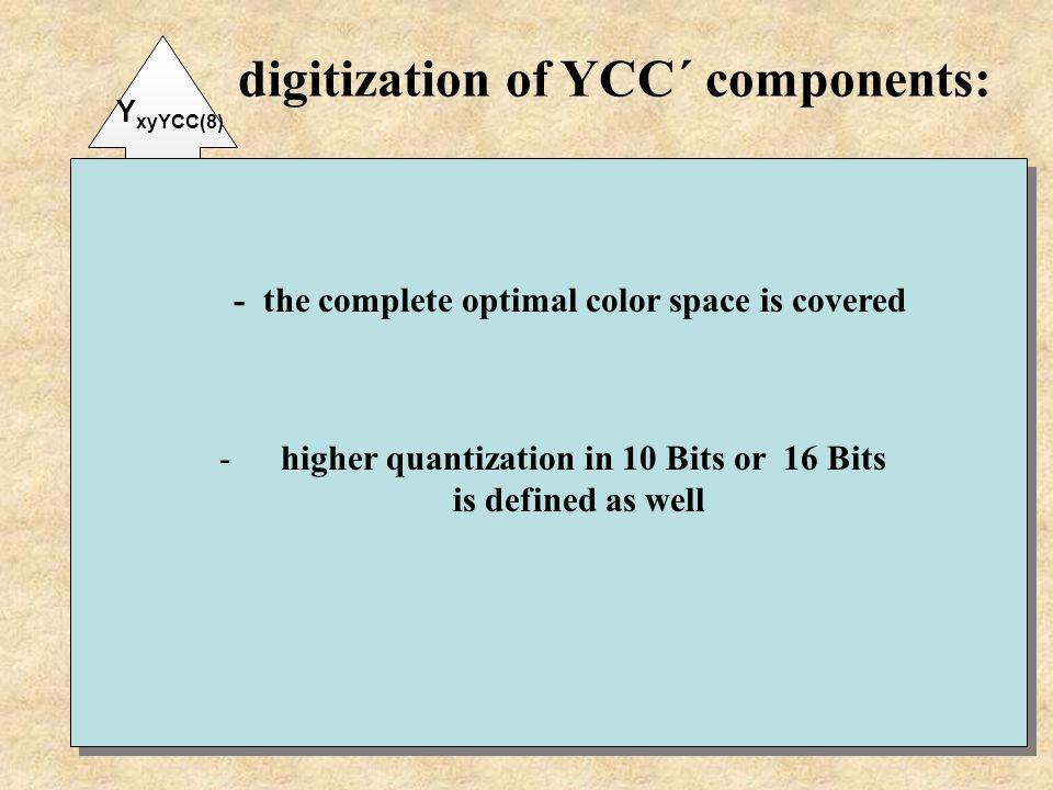0 235 Y xyYCC(8) Y xyYCC(8) = round[219 Y´ nnn + 16] Cb xvYCC(8) = round[224 Cb´ sYCC ] + 128 Cr xvYCC(8) = round[224 Cr´ sYCC ] + 128 digitization of