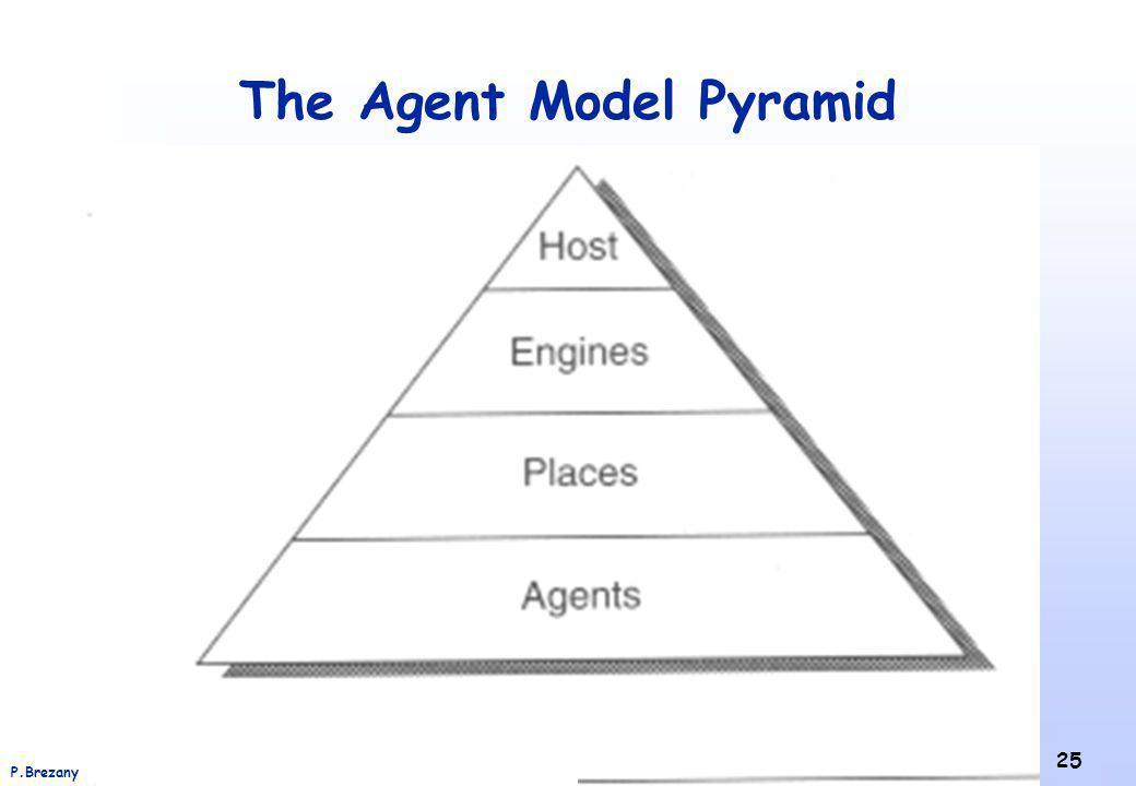 Institut für Softwarewissenschaft - Universität WienP.Brezany 25 The Agent Model Pyramid