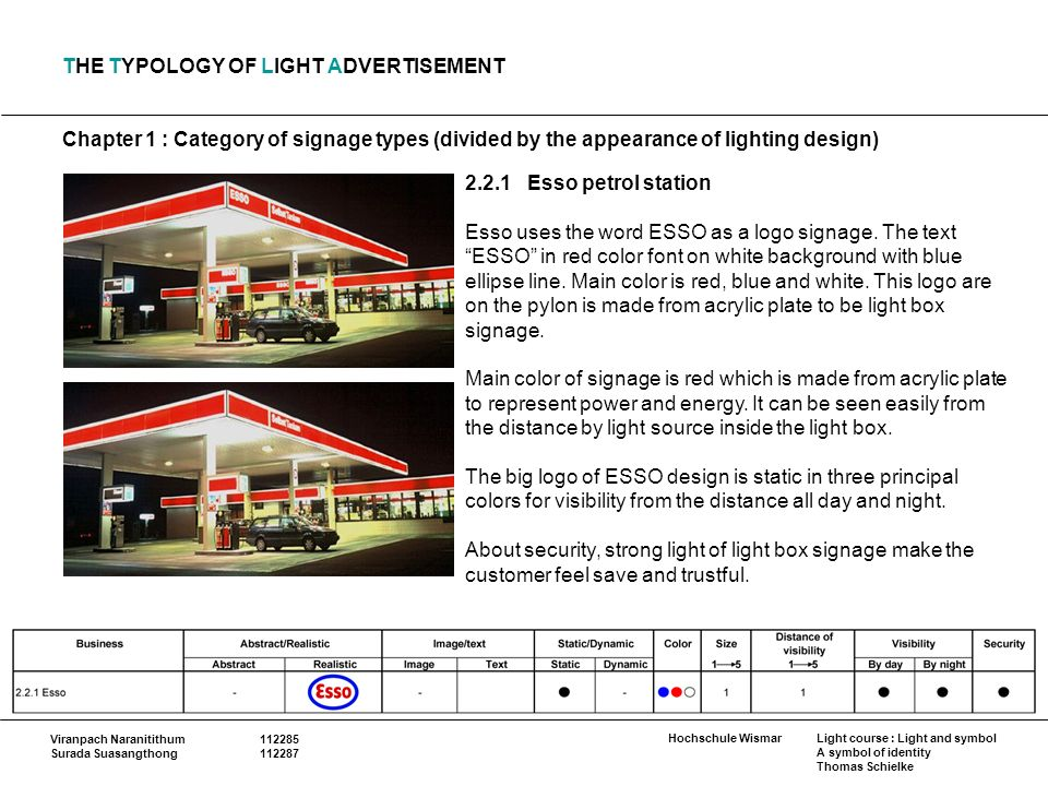 Chapter 1 : Category of signage types (divided by the appearance of lighting design) Hochschule Wismar Viranpach Naranitithum Surada Suasangthong Light course : Light and symbol A symbol of identity Thomas Schielke THE TYPOLOGY OF LIGHT ADVERTISEMENT Esso petrol station Esso uses the word ESSO as a logo signage.