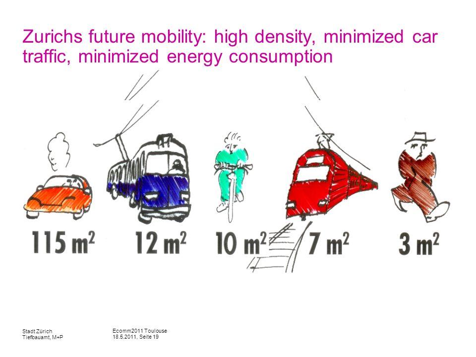 Ecomm2011 Toulouse 18.5.2011, Seite 19 Stadt Zürich Tiefbauamt, M+P Zurichs future mobility: high density, minimized car traffic, minimized energy con