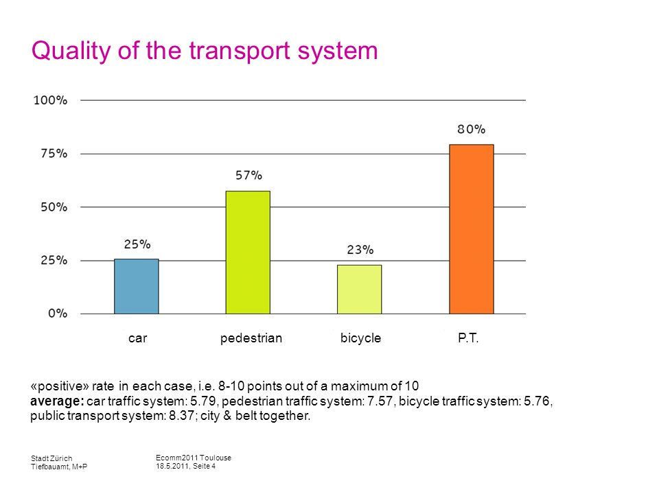 Ecomm2011 Toulouse 18.5.2011, Seite 4 Stadt Zürich Tiefbauamt, M+P Quality of the transport system «positive» rate in each case, i.e.