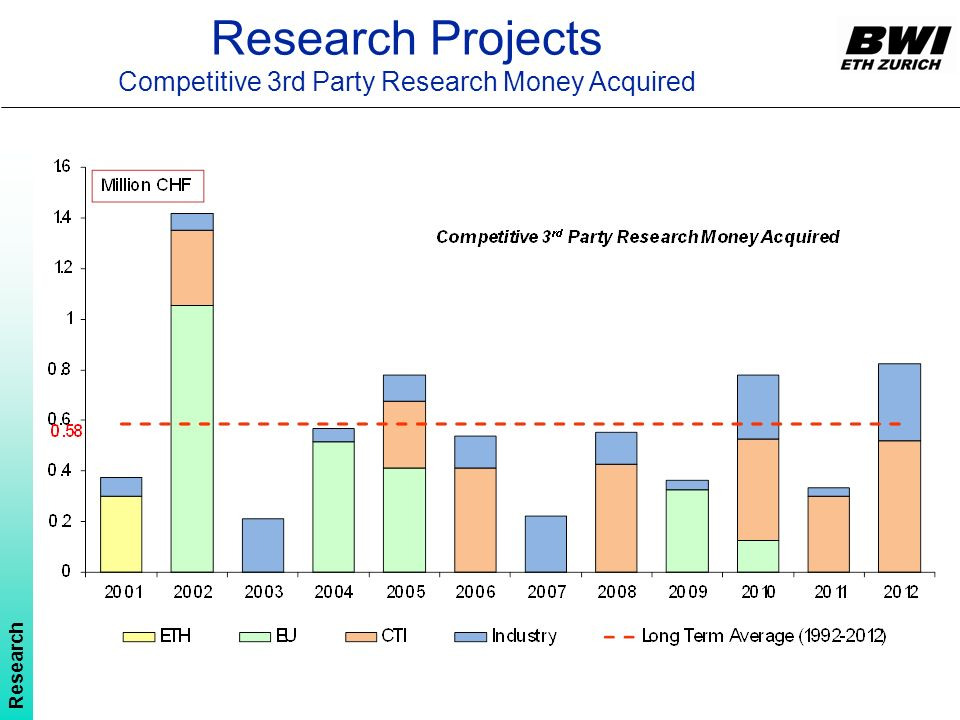 Research Projects Competitive 3rd Party Research Money Acquired Research