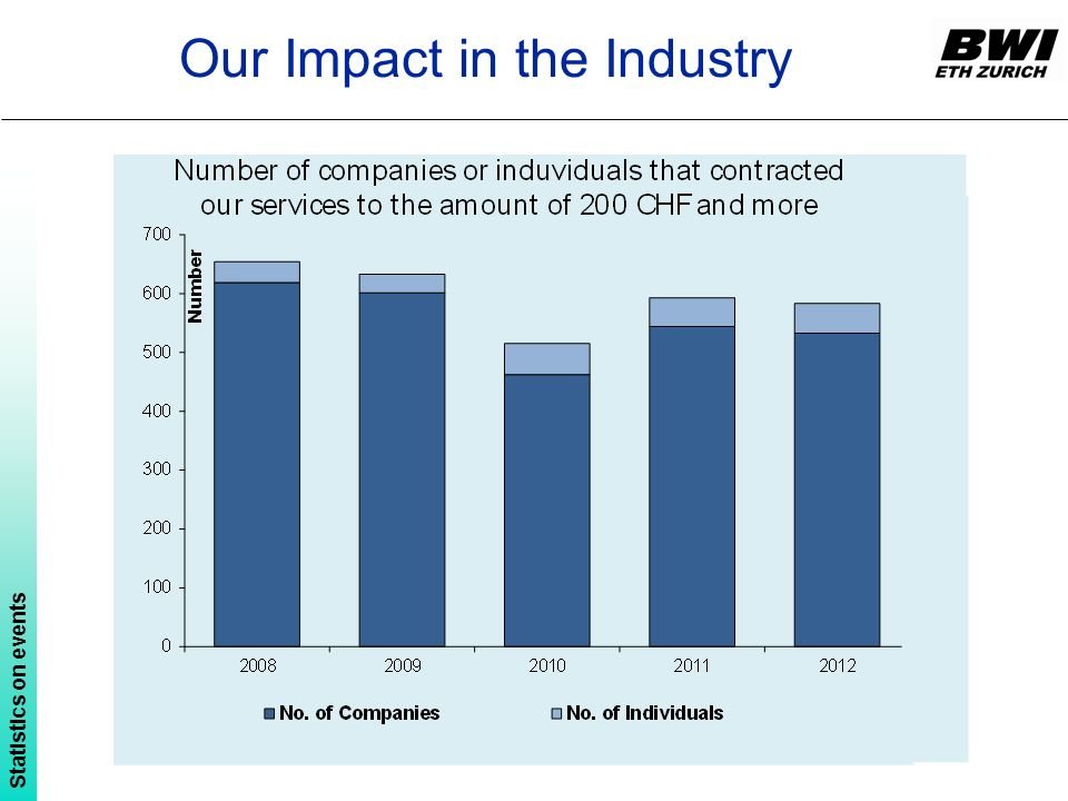 Our Impact in the Industry