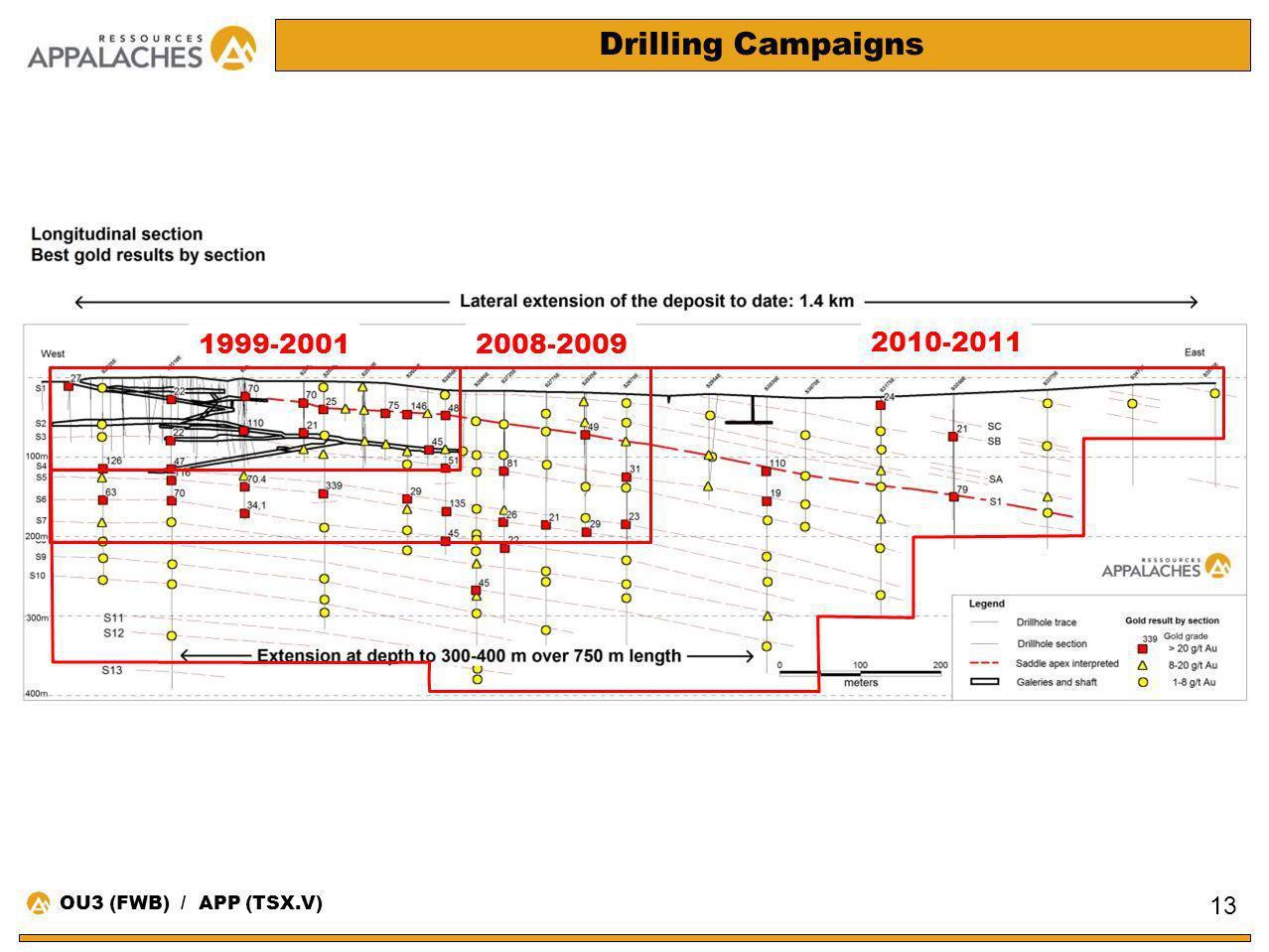 Drilling Campaigns 13 1999-20012008-2009 2010-2011 OU3 (FWB) / APP (TSX.V)