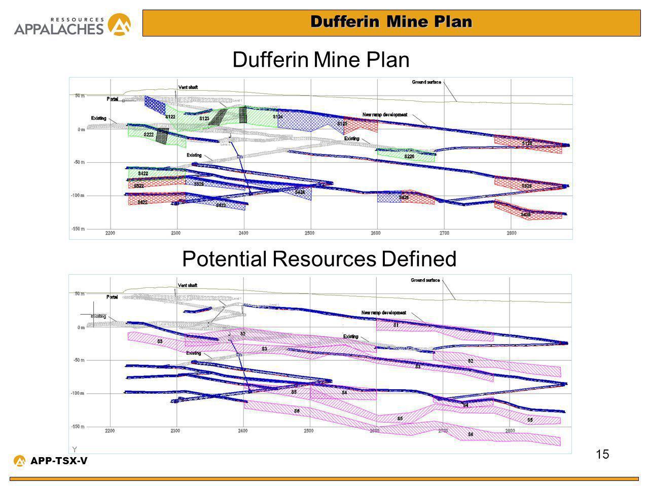 Dufferin Mine Plan 15 APP-TSX-V Potential Resources Defined Dufferin Mine Plan