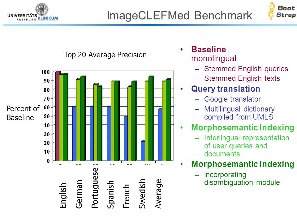 ImageCLEFMed Benchmark Baseline: monolingual –Stemmed English queries –Stemmed English texts Query translation –Google translator –Multilingual dictionary compiled from UMLS Morphosemantic Indexing –Interlingual representation of user queries and documents Morphosemantic Indexing –incorporating disambiguation module English German Portuguese Spanish French Swedish Average Percent of Baseline Top 20 Average Precision